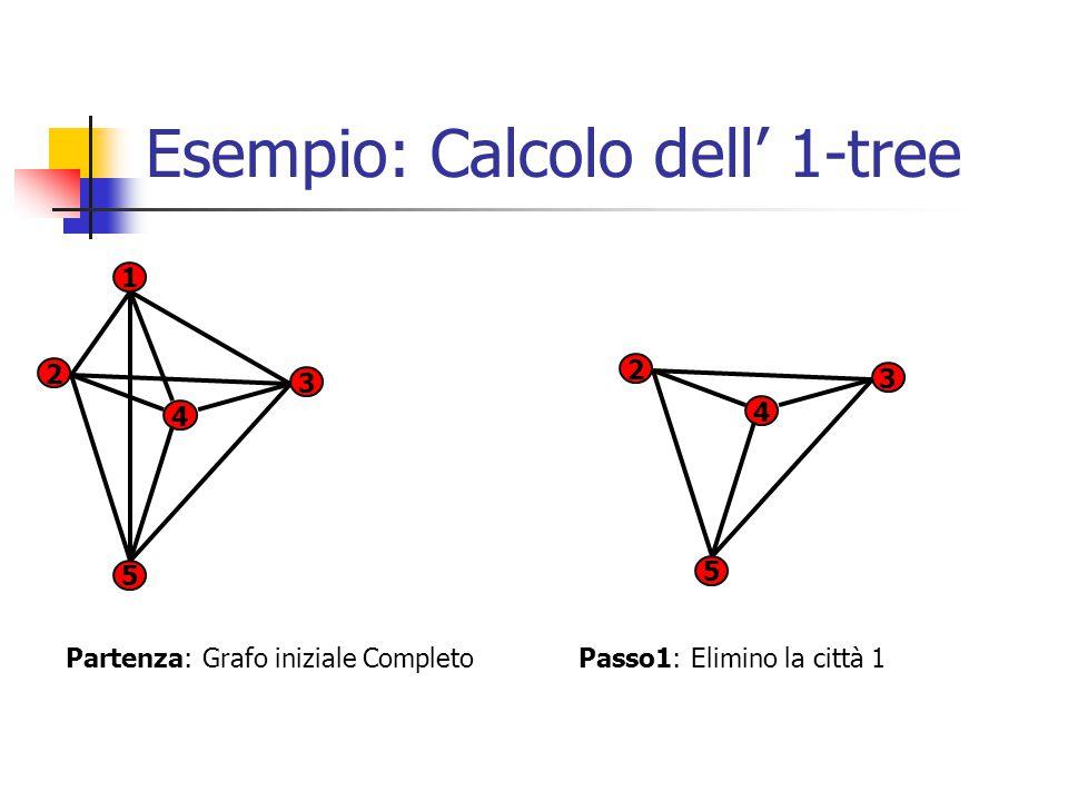 Esempio: Calcolo dell' 1-tree 1 2 3 5 4 2 3 5 4 Partenza: Grafo iniziale Completo Passo1: Elimino la città 1