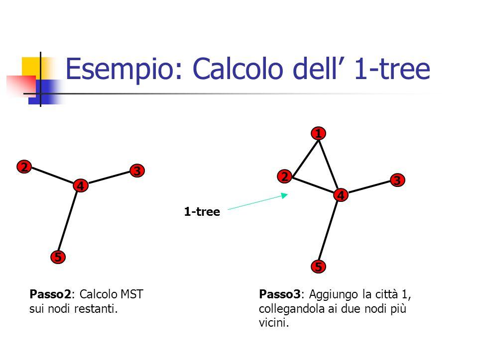 Esempio: Calcolo dell' 1-tree 2 3 5 4 Passo2: Calcolo MST sui nodi restanti.