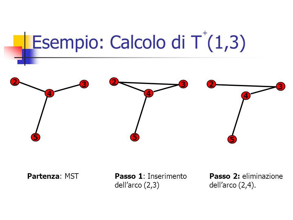 Esempio: Calcolo di T (1,3) 2 3 5 4 2 3 5 4 2 3 5 4 + Partenza: MST Passo 1: Inserimento dell'arco (2,3) Passo 2: eliminazione dell'arco (2,4).
