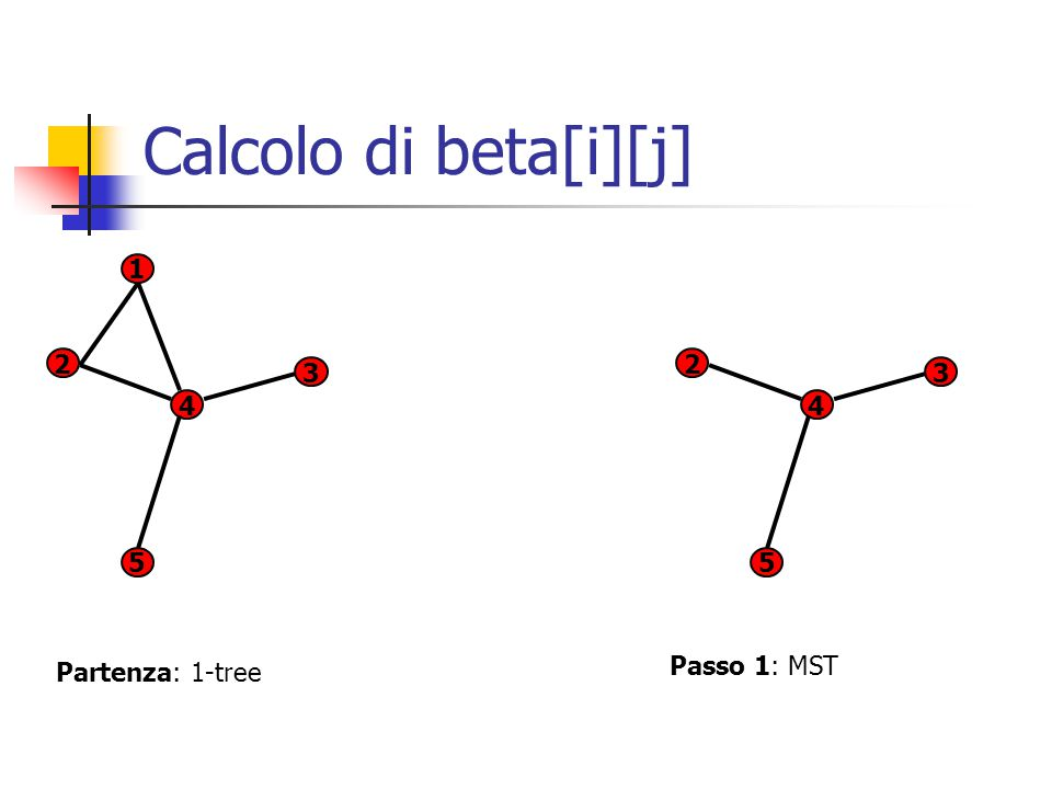 Calcolo di beta[i][j] 1 2 3 5 4 2 3 5 4 Partenza: 1-tree Passo 1: MST