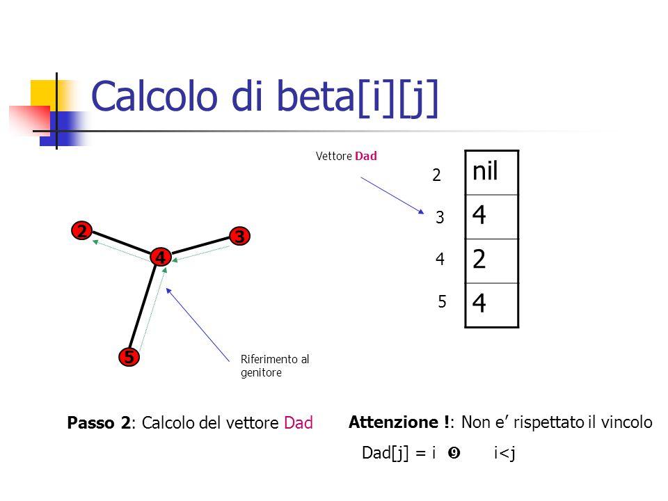 Calcolo di beta[i][j] 2 3 5 4 Passo 2: Calcolo del vettore Dad nil 4 2 4 Attenzione !: Non e' rispettato il vincolo Dad[j] = i i<j 2 3 4 5 Riferimento al genitore Vettore Dad