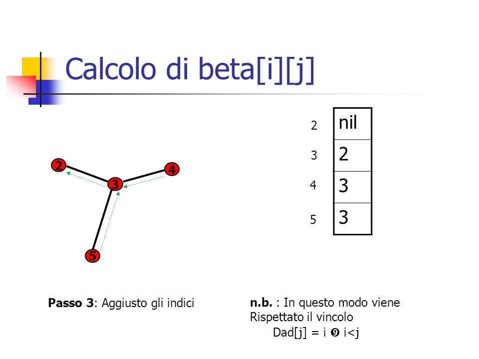 Calcolo di beta[i][j] 2 4 5 3 Passo 3: Aggiusto gli indici nil 2 3 3 n.b.