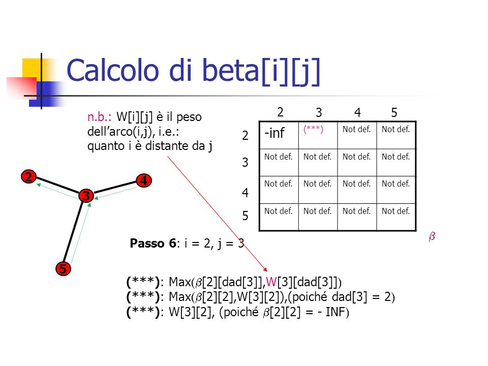 Calcolo di beta[i][j] -inf (***)Not def.