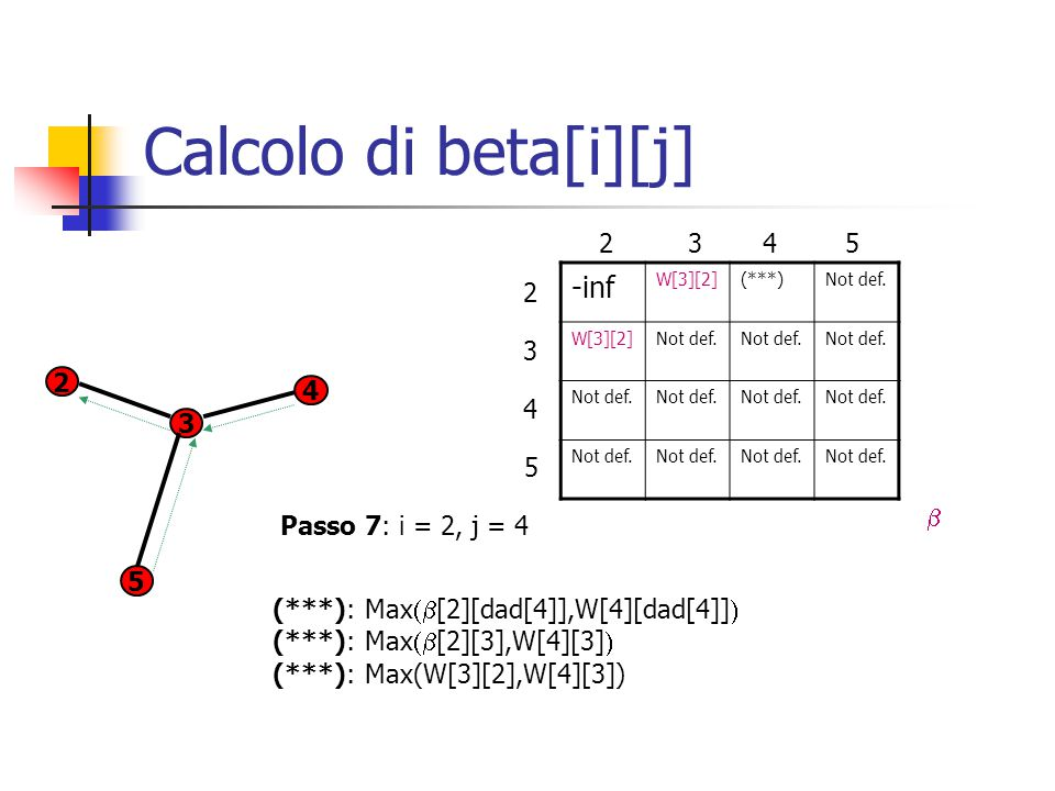 Calcolo di beta[i][j] -inf W[3][2](***)Not def. W[3][2]Not def.