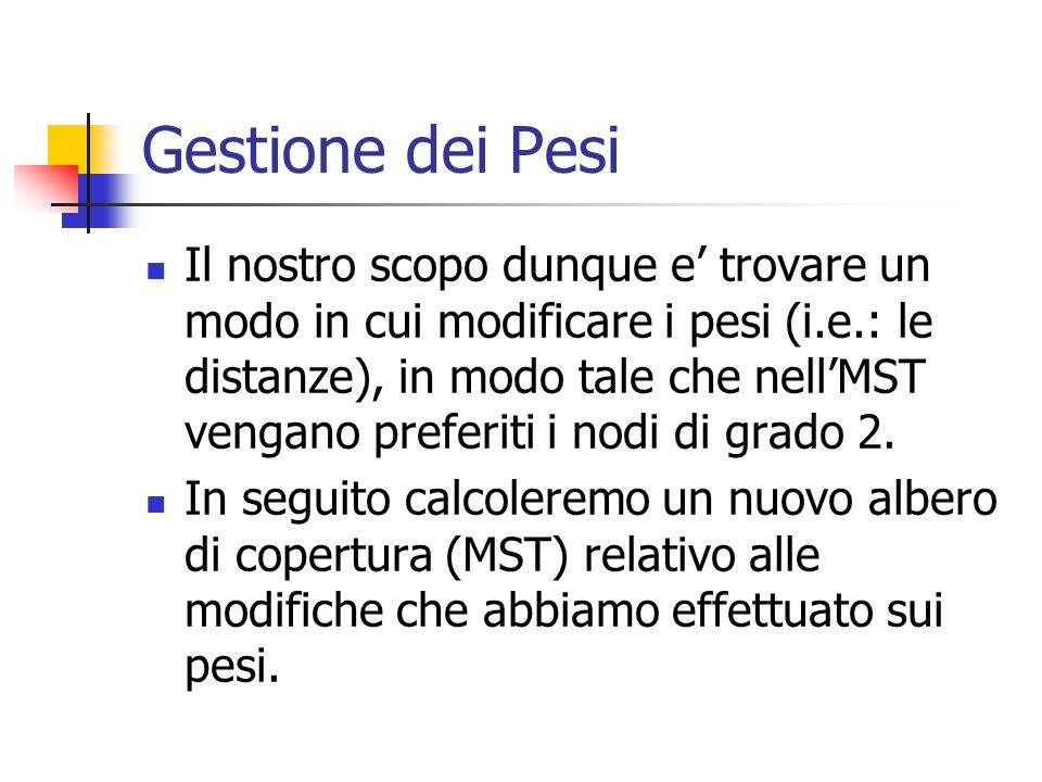Gestione dei Pesi Il nostro scopo dunque e' trovare un modo in cui modificare i pesi (i.e.: le distanze), in modo tale che nell'MST vengano preferiti i nodi di grado 2.