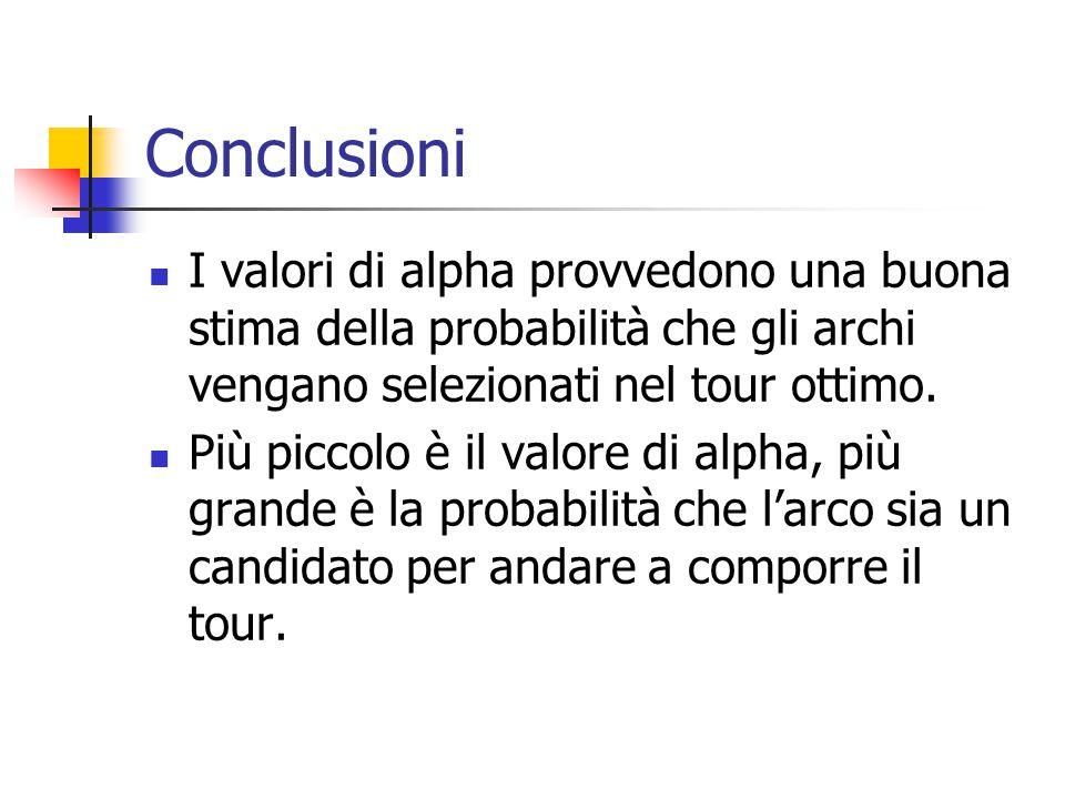 Conclusioni I valori di alpha provvedono una buona stima della probabilità che gli archi vengano selezionati nel tour ottimo.