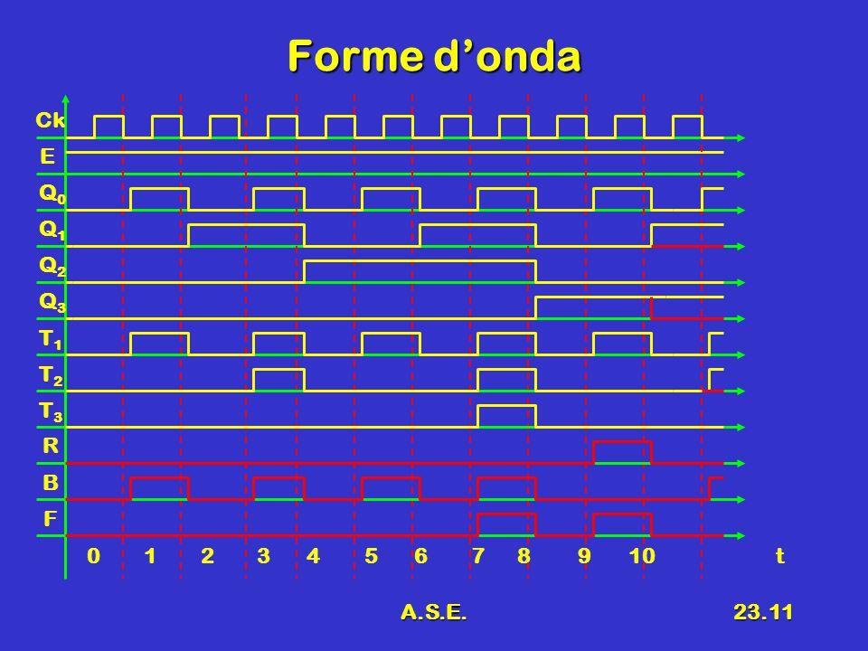A.S.E.23.11 Forme d'onda Ck E Q0Q0 Q1Q1 Q2Q2 Q3Q3 0 1 2 3 4 5 6 7 8 9 10 t T1T1 T2T2 T3T3 B F R