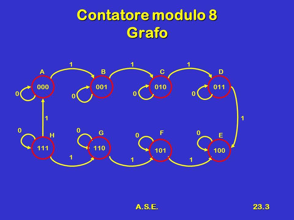 A.S.E.23.3 Contatore modulo 8 Grafo 000001010011 100101 110111 111 1 11 1 1 0 0 00 0 0 00 ABCD E FG H