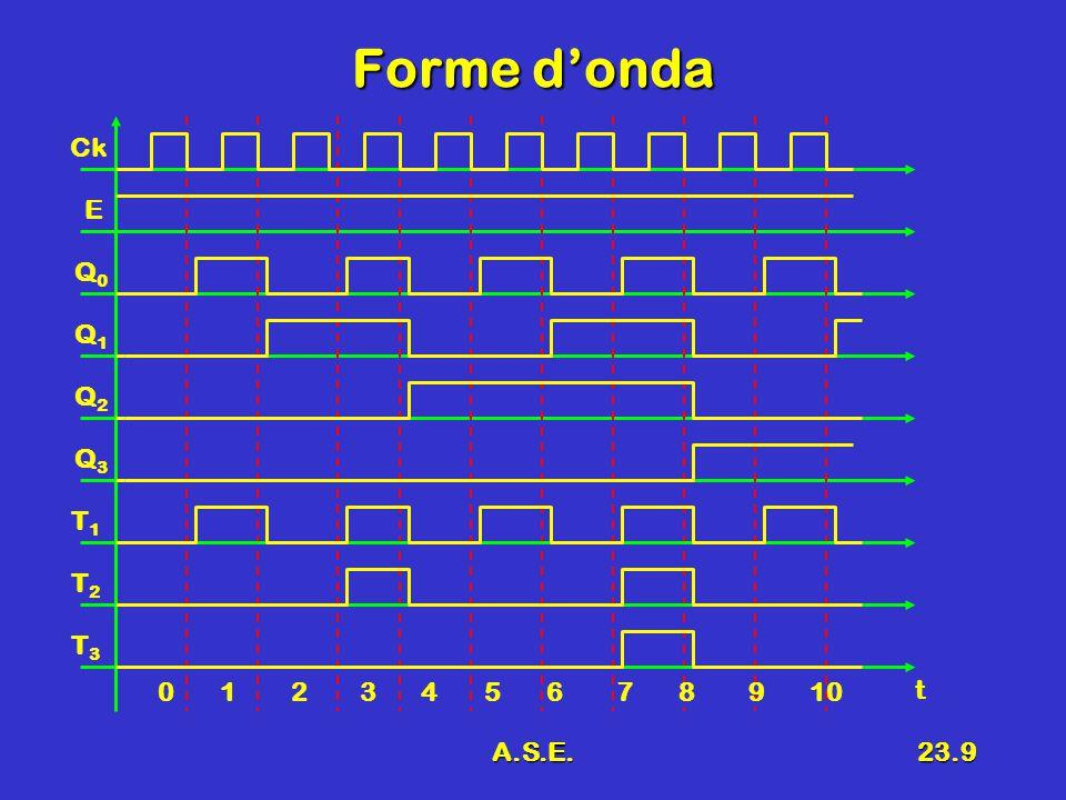 A.S.E.23.9 Forme d'onda Ck E Q0Q0 Q1Q1 Q2Q2 Q3Q3 0 1 2 3 4 5 6 7 8 9 10 t T1T1 T2T2 T3T3
