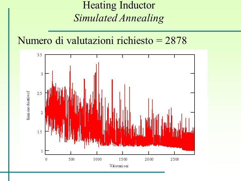 Heating Inductor Simulated Annealing Numero di valutazioni richiesto = 2878