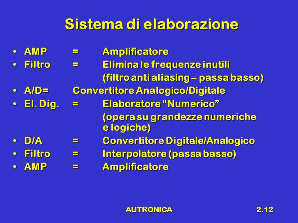 AUTRONICA2.12 Sistema di elaborazione AMP=AmplificatoreAMP=Amplificatore Filtro=Elimina le frequenze inutiliFiltro=Elimina le frequenze inutili (filtro anti aliasing – passa basso) A/D=Convertitore Analogico/DigitaleA/D=Convertitore Analogico/Digitale El.