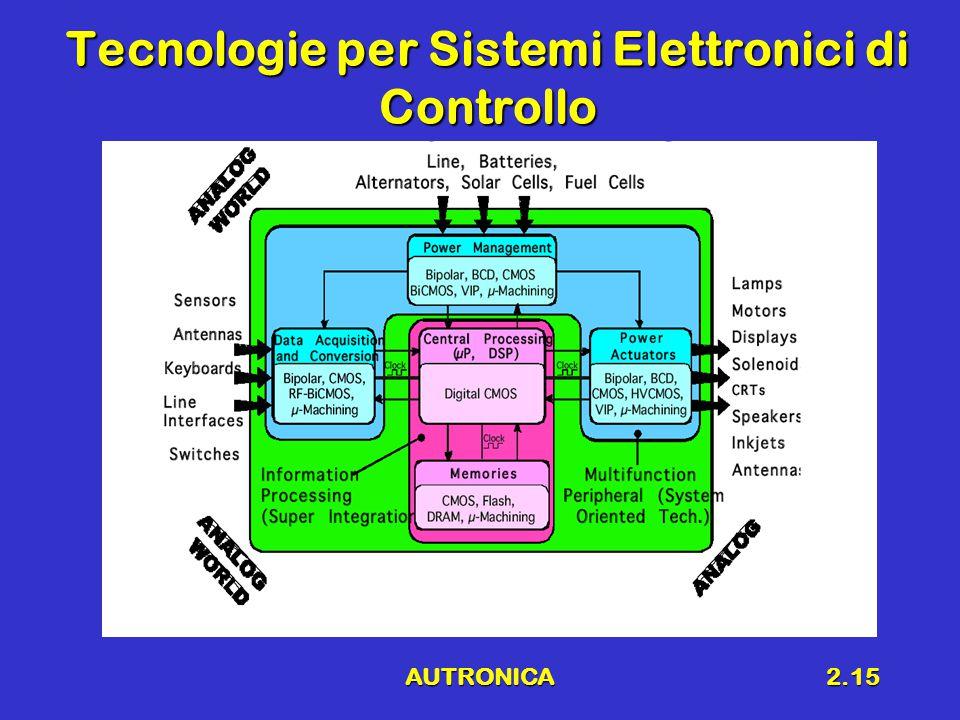 AUTRONICA2.15 Tecnologie per Sistemi Elettronici di Controllo