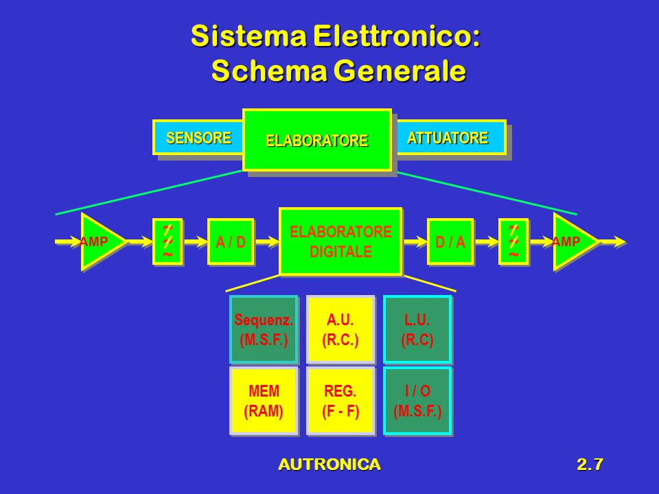 AUTRONICA2.8 Blocchi Fondamentali Sensore/trasduttoreSensore/trasduttore –Trasforma la grandezza fisica che si vuole acquisire in un segnale elettrico (tensione, corrente, variazione di resistenza, capacità, induttanza, etc.) AttuatoreAttuatore –Trasforma un segnale elettrico in una grandezza fisica di interesse (movimento, forza, luce, etc.) Sistema di elaborazioneSistema di elaborazione –esegue operazioni lineari e/o non lineari sul segnale d'ingresso per fornire in uscita il segnale di pilotaggio dell'attuatore