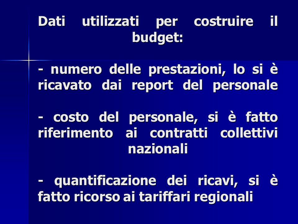Dati utilizzati per costruire il budget: - numero delle prestazioni, lo si è ricavato dai report del personale - costo del personale, si è fatto riferimento ai contratti collettivi nazionali - quantificazione dei ricavi, si è fatto ricorso ai tariffari regionali