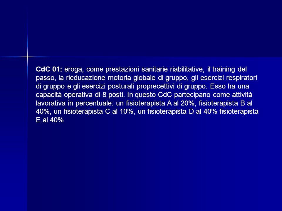 CdC 01: eroga, come prestazioni sanitarie riabilitative, il training del passo, la rieducazione motoria globale di gruppo, gli esercizi respiratori di gruppo e gli esercizi posturali proprecettivi di gruppo.