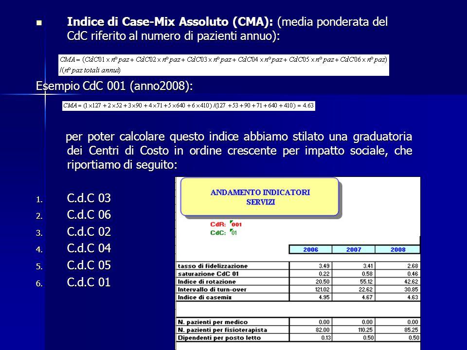 Indice di Case-Mix Assoluto (CMA): (media ponderata del CdC riferito al numero di pazienti annuo): Indice di Case-Mix Assoluto (CMA): (media ponderata del CdC riferito al numero di pazienti annuo): Esempio CdC 001 (anno2008): per poter calcolare questo indice abbiamo stilato una graduatoria dei Centri di Costo in ordine crescente per impatto sociale, che riportiamo di seguito: per poter calcolare questo indice abbiamo stilato una graduatoria dei Centri di Costo in ordine crescente per impatto sociale, che riportiamo di seguito: 1.