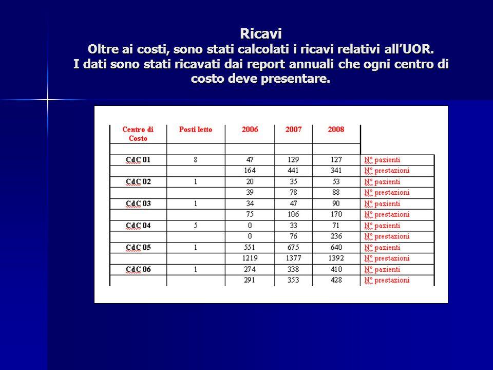 Ricavi Oltre ai costi, sono stati calcolati i ricavi relativi all'UOR.