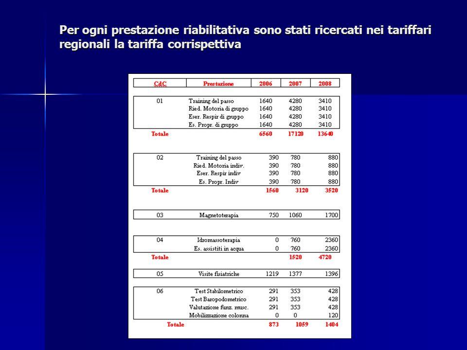 Per ogni prestazione riabilitativa sono stati ricercati nei tariffari regionali la tariffa corrispettiva