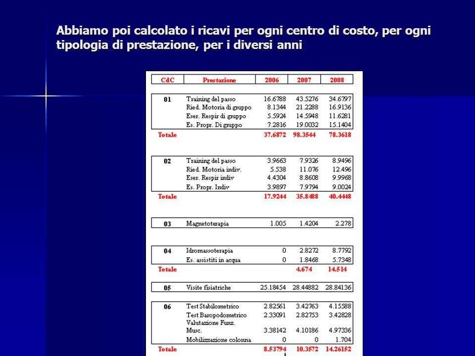 Abbiamo poi calcolato i ricavi per ogni centro di costo, per ogni tipologia di prestazione, per i diversi anni