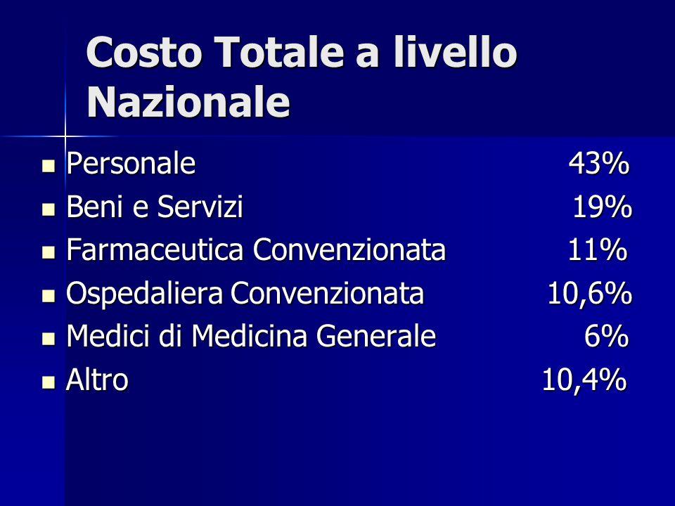 Costo Totale a livello Nazionale Personale 43% Personale 43% Beni e Servizi 19% Beni e Servizi 19% Farmaceutica Convenzionata 11% Farmaceutica Convenzionata 11% Ospedaliera Convenzionata 10,6% Ospedaliera Convenzionata 10,6% Medici di Medicina Generale 6% Medici di Medicina Generale 6% Altro 10,4% Altro 10,4%