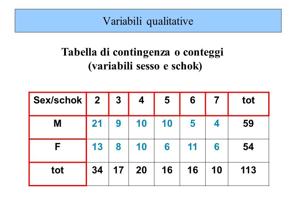 Tabella di contingenza o conteggi (variabili sesso e schok) Variabili qualitative Sex/schok234567tot M21910 5459 F13810611654 tot34172016 10113