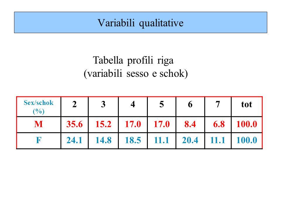 Tabella profili riga (variabili sesso e schok) Variabili qualitative Sex/schok (%) 234567tot M35.615.217.0 8.4 6.8100.0 F24.114.818.511.120.411.1100.0