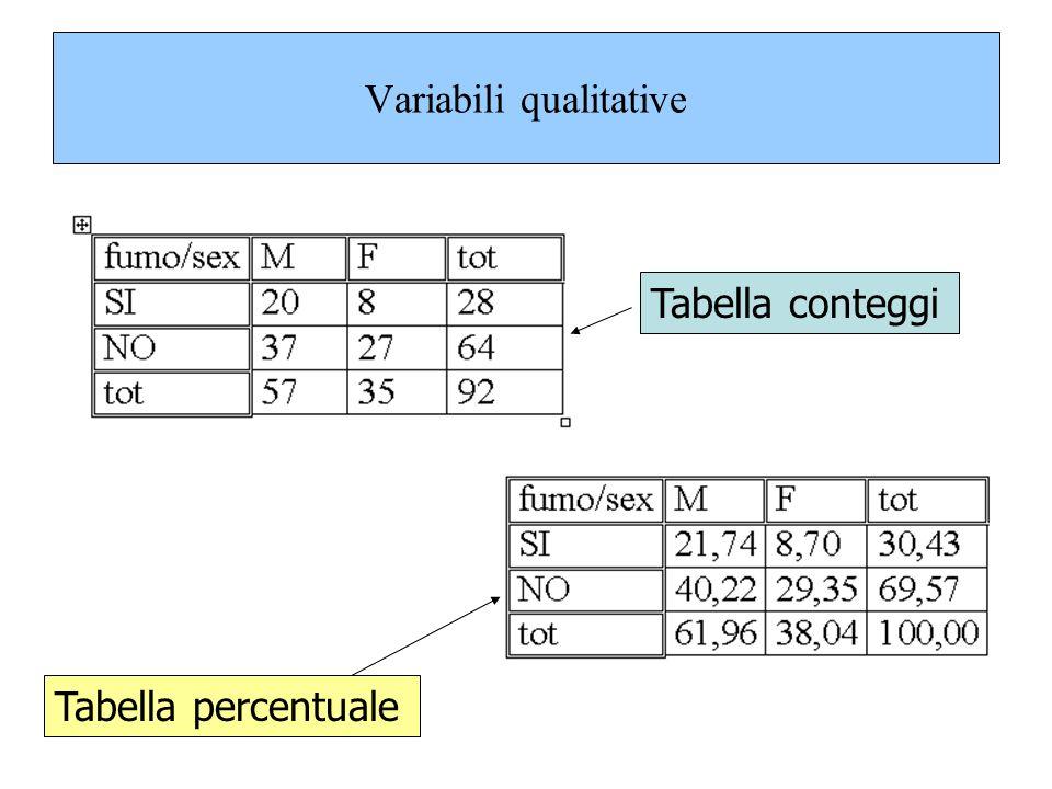 Variabili qualitative Tabella conteggi Tabella percentuale