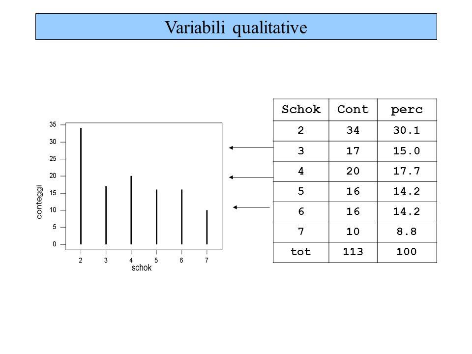 SchokContperc 23430.1 31715.0 42017.7 51614.2 61614.2 7108.8 tot113100 Variabili qualitative