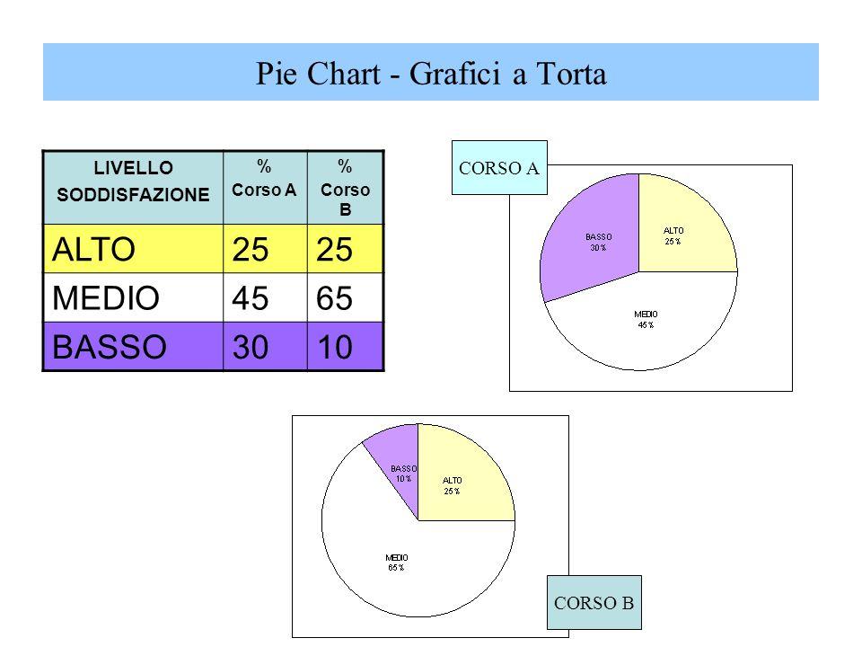 LIVELLO SODDISFAZIONE % Corso A % Corso B ALTO25 MEDIO4565 BASSO3010 CORSO B CORSO A