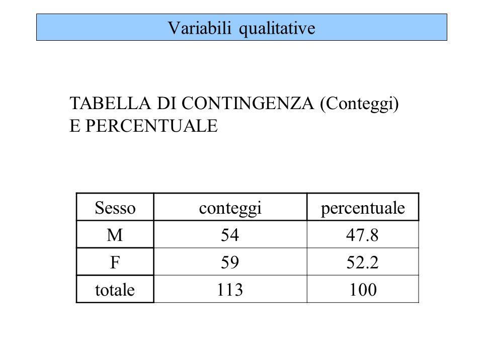 Variabili qualitative TABELLA DI CONTINGENZA (Conteggi) E PERCENTUALE Sessoconteggipercentuale M5447.8 F5952.2 totale113100