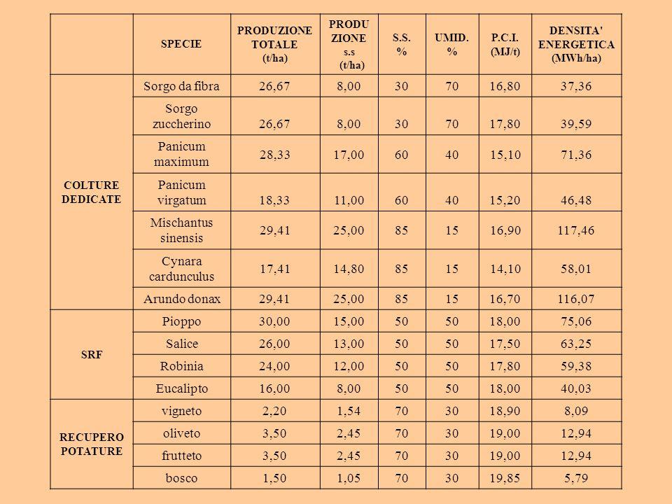 SPECIE PRODUZIONE TOTALE (t/ha) PRODU ZIONE s.s (t/ha) S.S. % UMID. % P.C.I. (MJ/t) DENSITA' ENERGETICA (MWh/ha) COLTURE DEDICATE Sorgo da fibra26,678