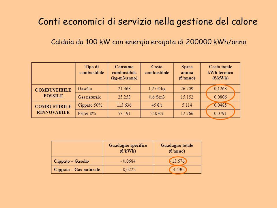 Conti economici di servizio nella gestione del calore Caldaia da 100 kW con energia erogata di 200000 kWh/anno Tipo di combustibile Consumo combustibi