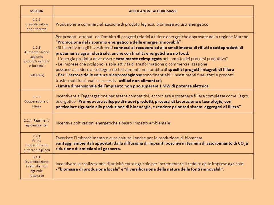 MISURAAPPLICAZIONE ALLE BIOMASSE 1.2.2 Crescita valore econ.foreste Produzione e commercializzazione di prodotti legnosi, biomasse ad uso energetico 1