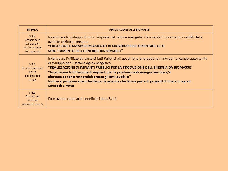 MISURAAPPLICAZIONE ALLE BIOMASSE 3.1.2 Creazione e sviluppo di microimprese non agricole Incentivare lo sviluppo di micro imprese nel settore energeti