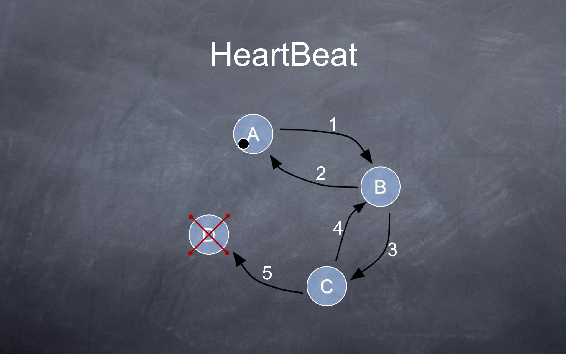 HeartBeat A B C D 1 2 3 4 5