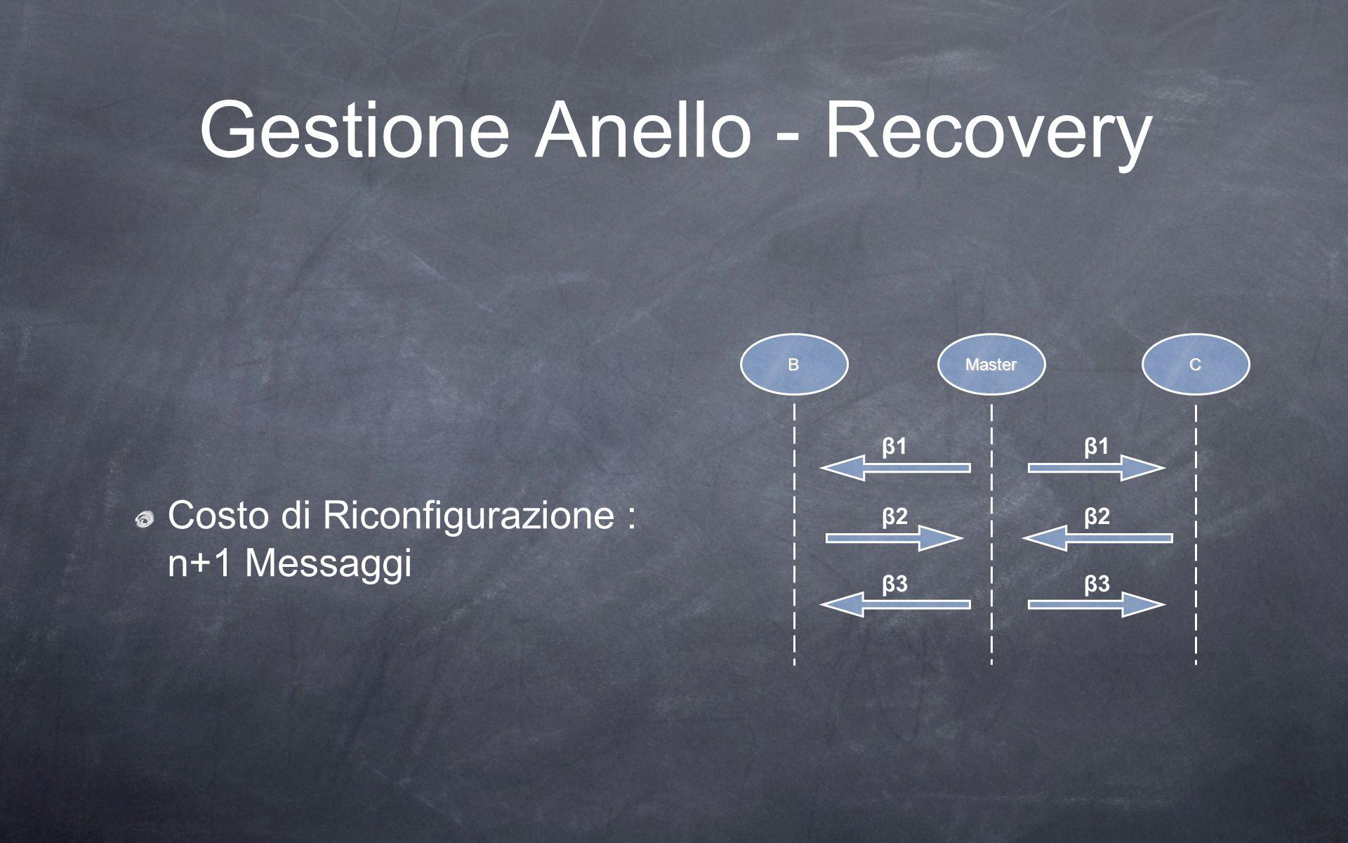 Gestione Anello - Recovery Costo di Riconfigurazione : n+1 Messaggi β1 β2 β3 CMasterB