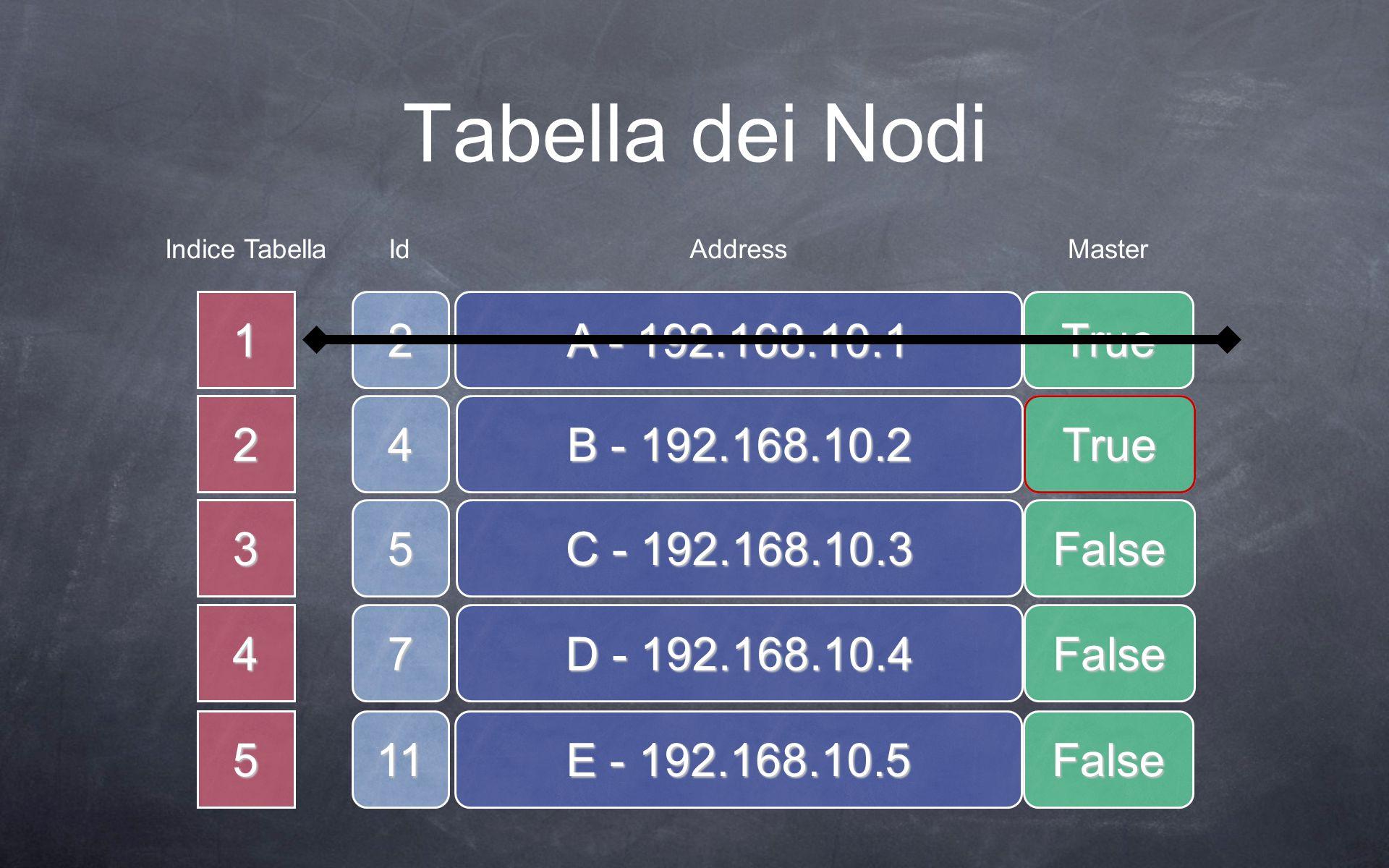 5 4 3 2 Tabella dei Nodi A - 192.168.10.1 1True B - 192.168.10.2 False C - 192.168.10.3 False D - 192.168.10.4 False E - 192.168.10.5 False 2 4 5 7 11 Indice TabellaIdAddressMaster True