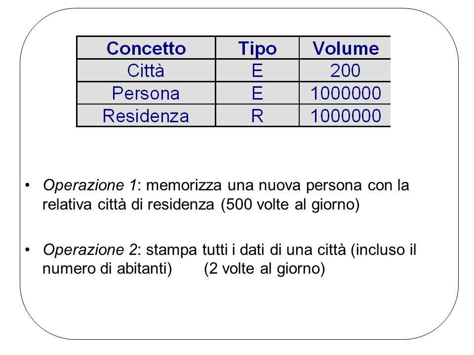 Operazione 1: memorizza una nuova persona con la relativa città di residenza (500 volte al giorno) Operazione 2: stampa tutti i dati di una città (incluso il numero di abitanti) (2 volte al giorno)