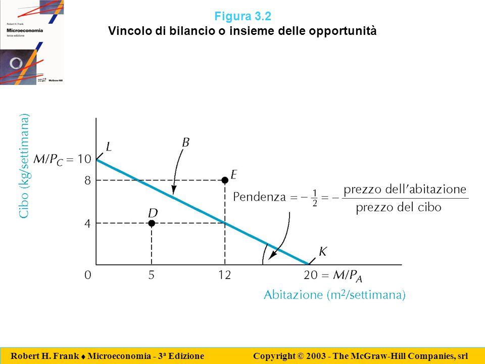 Robert H. Frank  Microeconomia - 3 a Edizione Copyright © 2003 - The McGraw-Hill Companies, srl Figura 3.2 Vincolo di bilancio o insieme delle opport