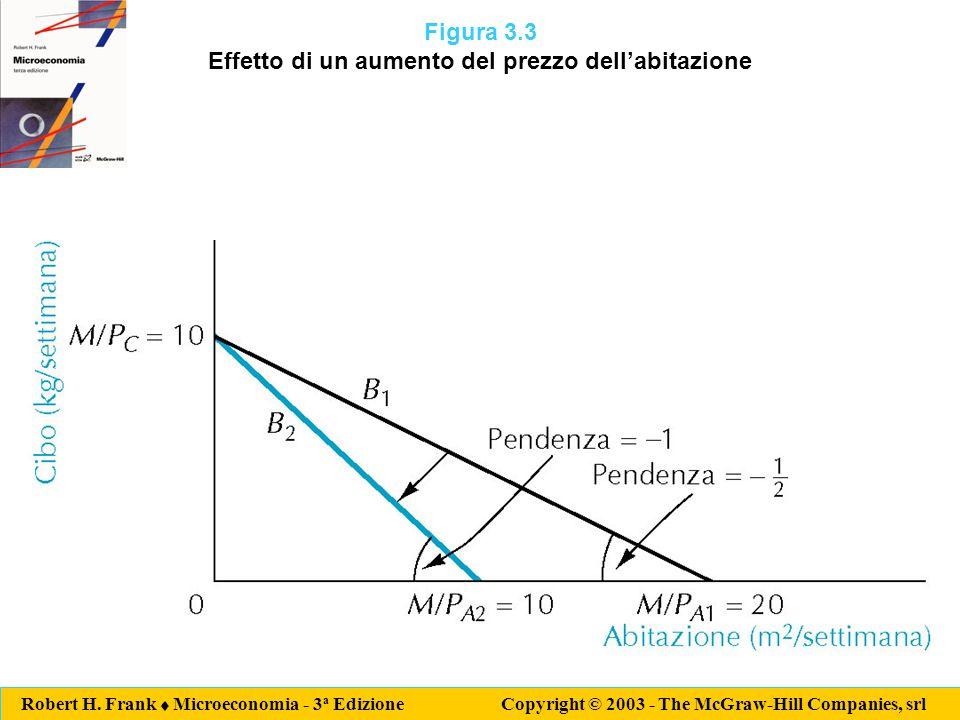 Robert H. Frank  Microeconomia - 3 a Edizione Copyright © 2003 - The McGraw-Hill Companies, srl Figura 3.3 Effetto di un aumento del prezzo dell'abit
