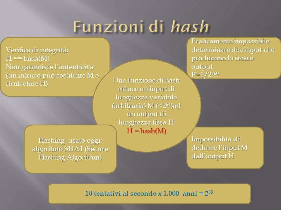 Verifica di integrità: H == hash(M) Non garantisce l'autenticit à (un intruso può sostituire M e ricalcolare H) Impossibilità di dedurre l'input M dall'output H Praticamente impossibile determinare due input che producono lo stesso output P=1/2 160 Una funzione di hash riduce un input di lunghezza variabile (arbitraria) M (<2 64 )ad un output di lunghezza fissa H H = hash(M) Hashing usato oggi: algoritmo SHA1 (Secure Hashing Algorithm) 10 tentativi al secondo x 1.000 anni = 2 38
