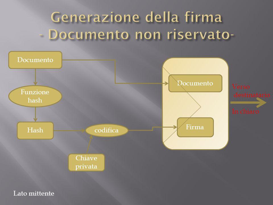 Documento Chiave privata Hash Firma Funzione hash codifica Documento Lato mittente Verso destinatario In chiaro