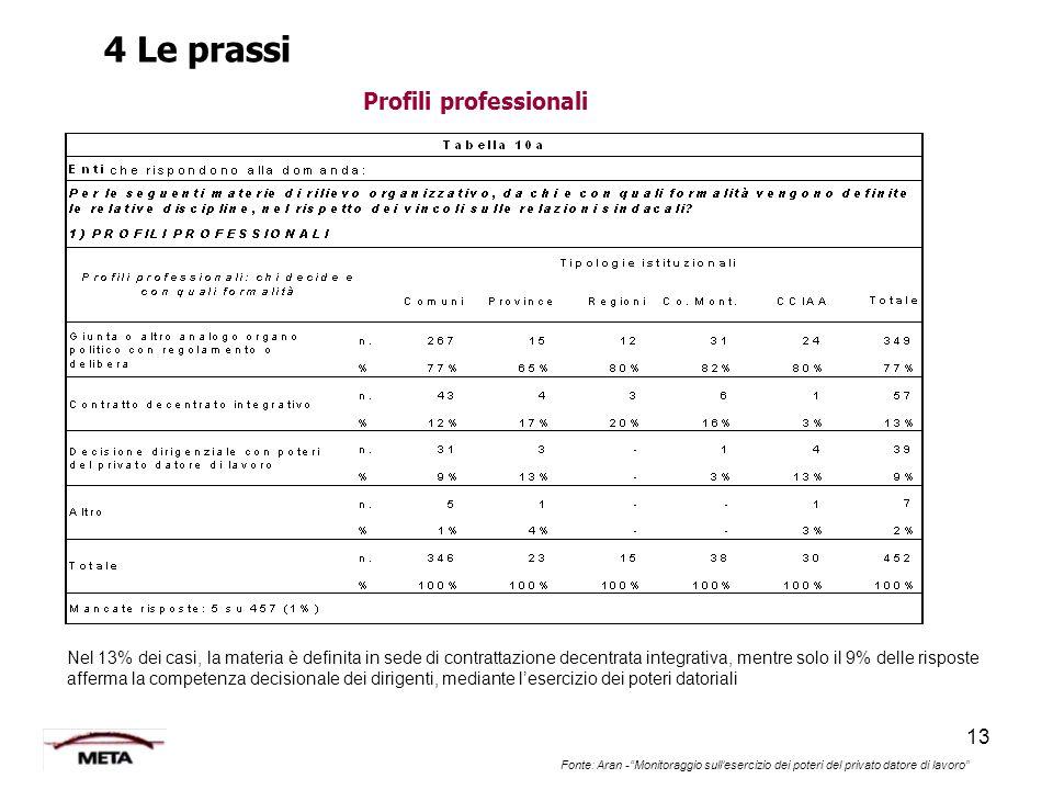 """13 Fonte: Aran -""""Monitoraggio sull'esercizio dei poteri del privato datore di lavoro"""" Profili professionali Nel 13% dei casi, la materia è definita in"""