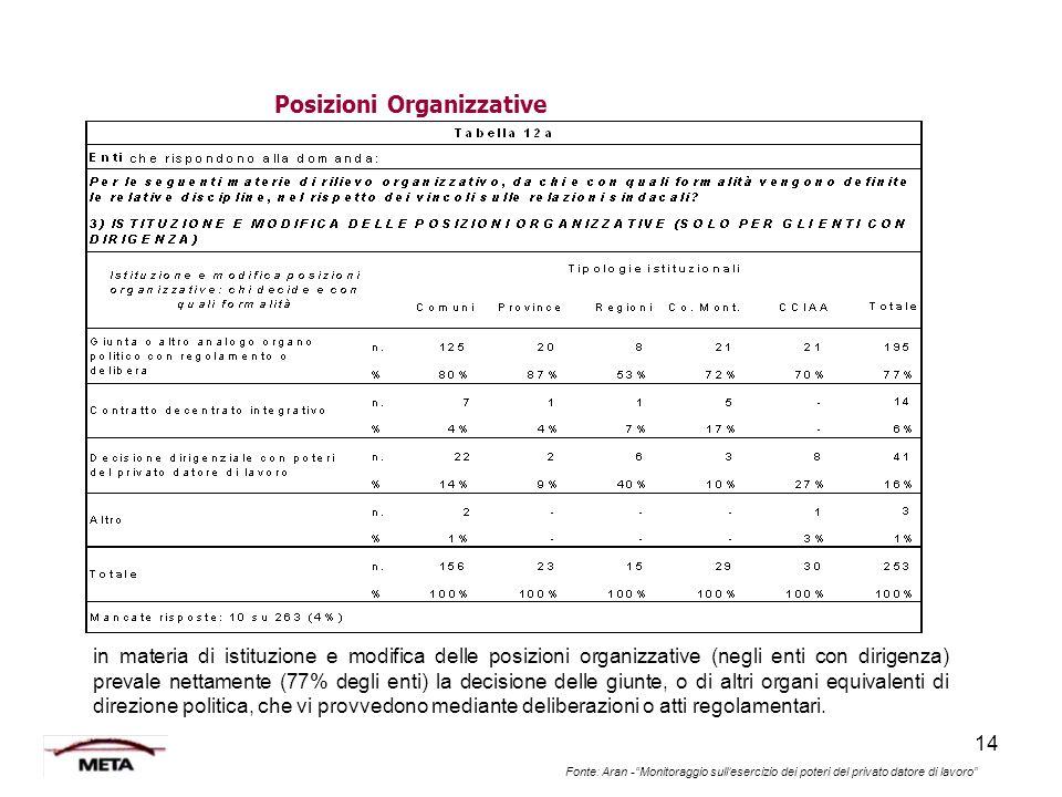 """14 Fonte: Aran -""""Monitoraggio sull'esercizio dei poteri del privato datore di lavoro"""" Posizioni Organizzative in materia di istituzione e modifica del"""