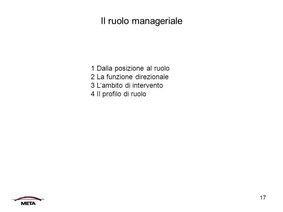 17 Il ruolo manageriale 1 Dalla posizione al ruolo 2 La funzione direzionale 3 L'ambito di intervento 4 Il profilo di ruolo