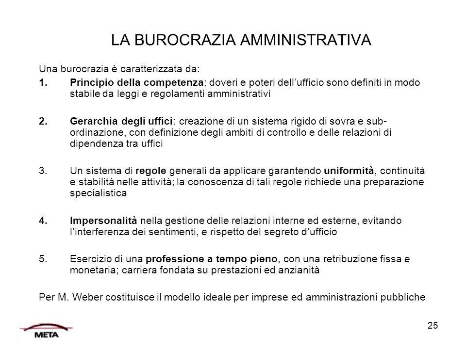 25 LA BUROCRAZIA AMMINISTRATIVA Una burocrazia è caratterizzata da: 1.Principio della competenza: doveri e poteri dell'ufficio sono definiti in modo s