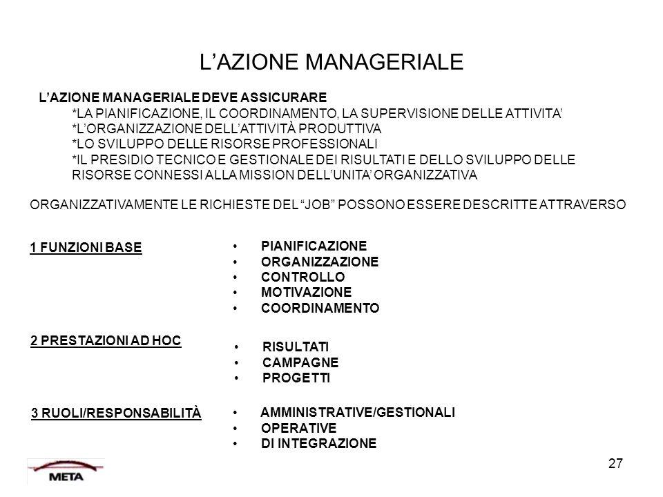 27 L'AZIONE MANAGERIALE L'AZIONE MANAGERIALE DEVE ASSICURARE *LA PIANIFICAZIONE, IL COORDINAMENTO, LA SUPERVISIONE DELLE ATTIVITA' *L'ORGANIZZAZIONE D
