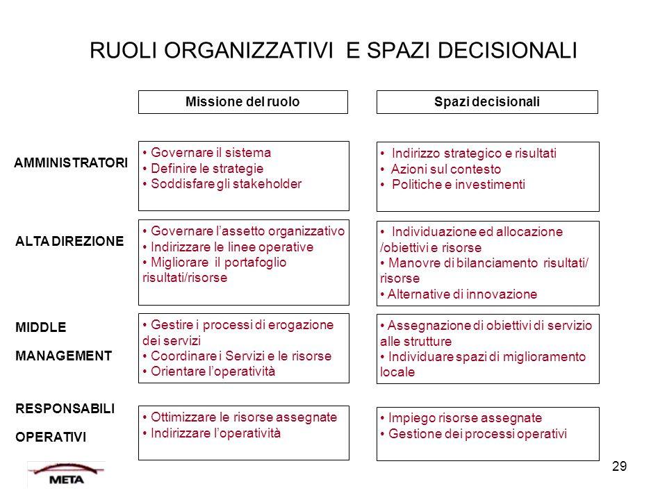 29 AMMINISTRATORI Governare il sistema Definire le strategie Soddisfare gli stakeholder Missione del ruolo RUOLI ORGANIZZATIVI E SPAZI DECISIONALI Ind