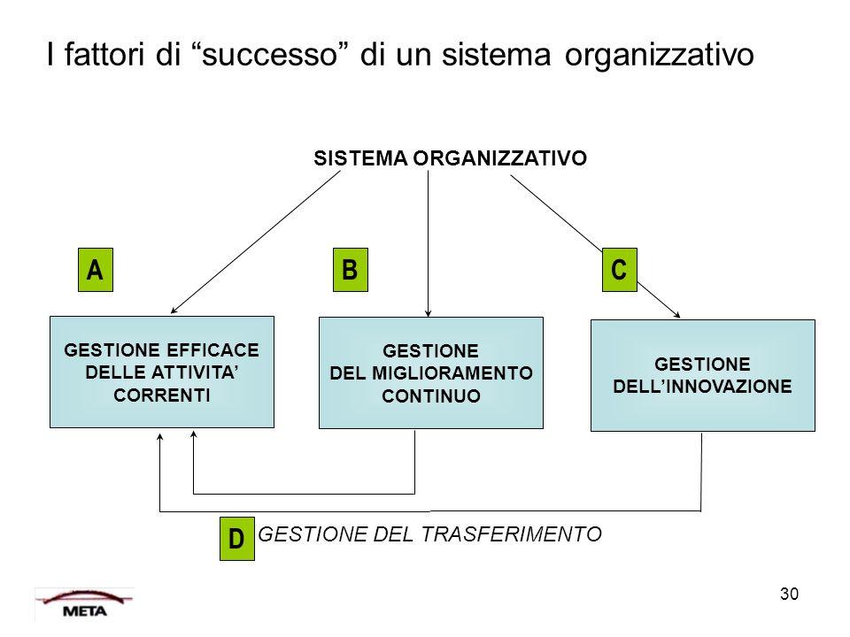 """30 I fattori di """"successo"""" di un sistema organizzativo SISTEMA ORGANIZZATIVO GESTIONE DEL TRASFERIMENTO GESTIONE EFFICACE DELLE ATTIVITA' CORRENTI GES"""