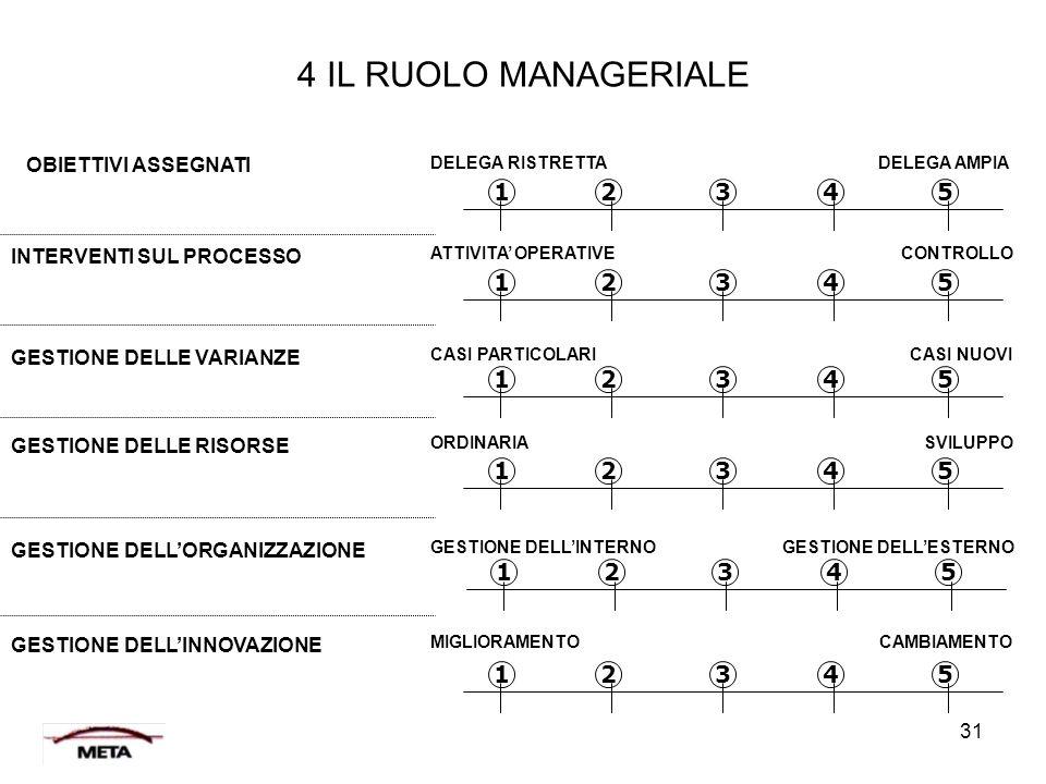 31 4 IL RUOLO MANAGERIALE OBIETTIVI ASSEGNATI INTERVENTI SUL PROCESSO GESTIONE DELLE VARIANZE GESTIONE DELLE RISORSE GESTIONE DELL'ORGANIZZAZIONE GEST